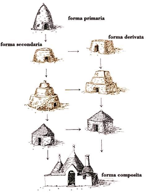 Giuseppe dalfino architettura e storia medievale in for 1 casa di storia